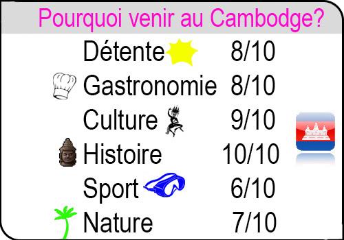 Venir-cambodge
